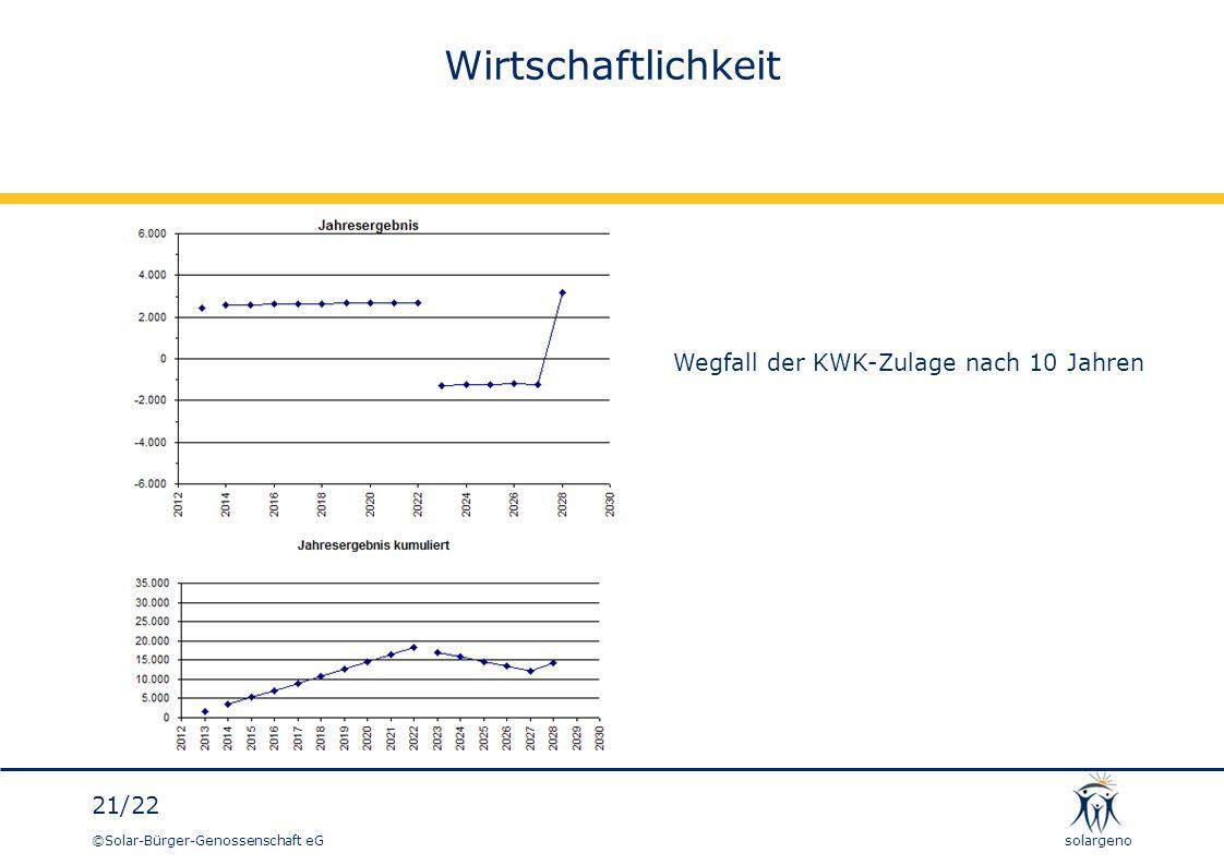 Wirtschaftlichkeit Wegfall der KWK-Zulage nach 10 Jahren