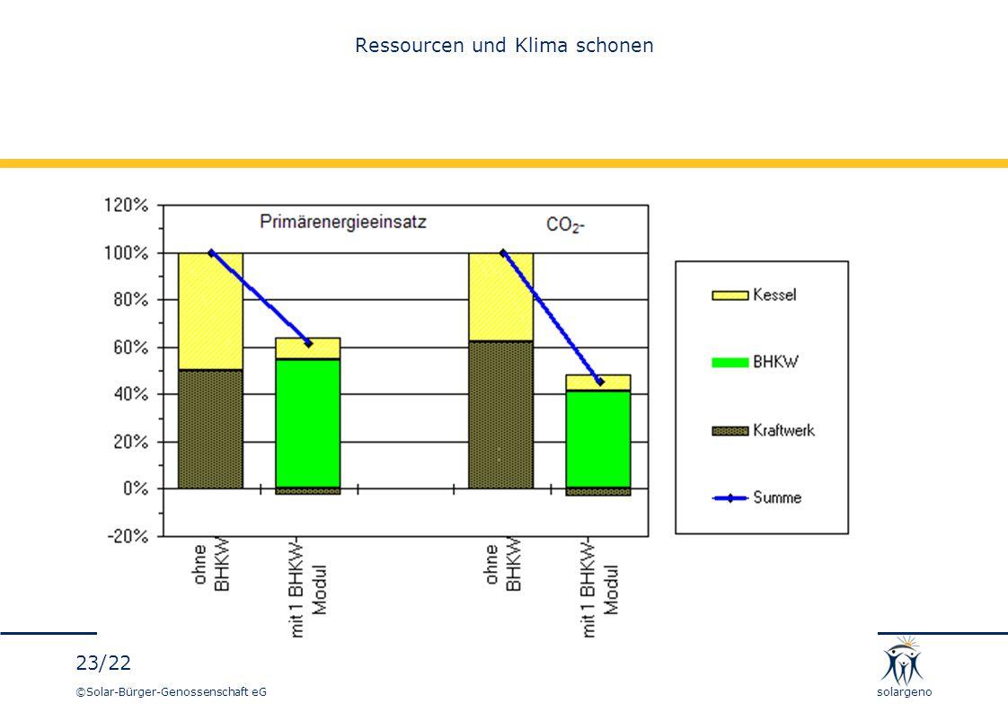 Ressourcen und Klima schonen