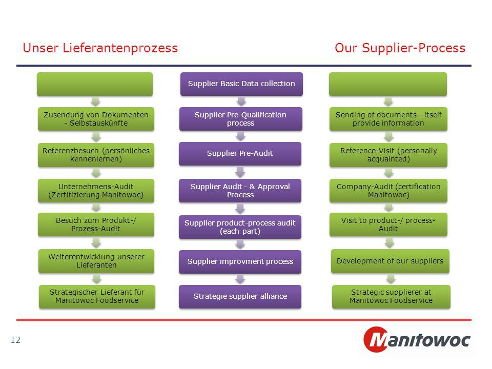Unser Lieferantenprozess Our Supplier-Process