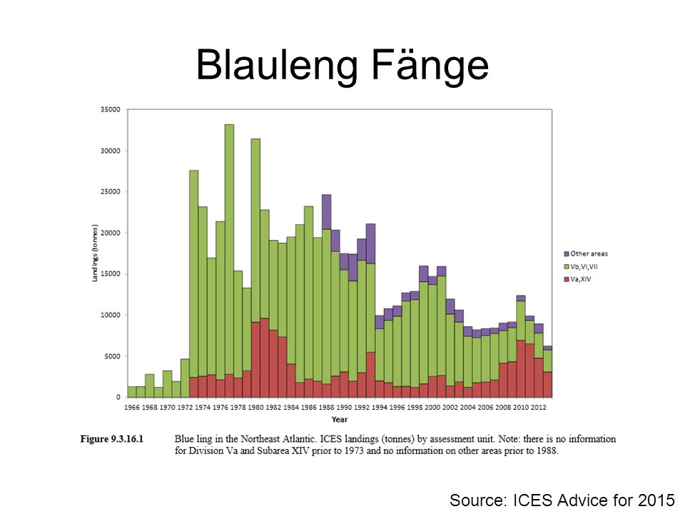 Blauleng Fänge Source: ICES Advice for 2015