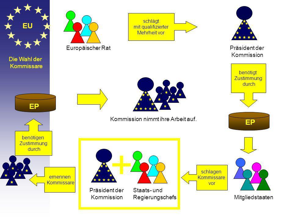 + EU EP EP Europäischer Rat Präsident der Kommission Die Wahl der