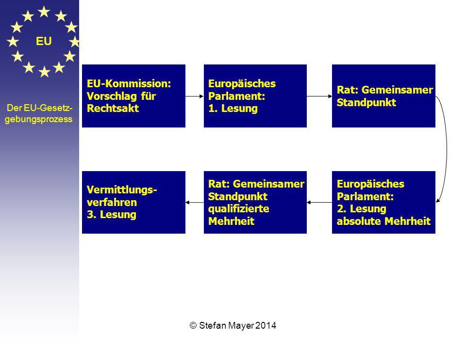 EU EU-Kommission: Vorschlag für Rechtsakt Europäisches