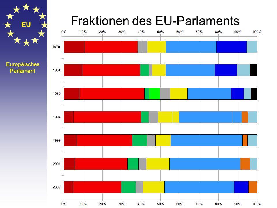 Fraktionen des EU-Parlaments