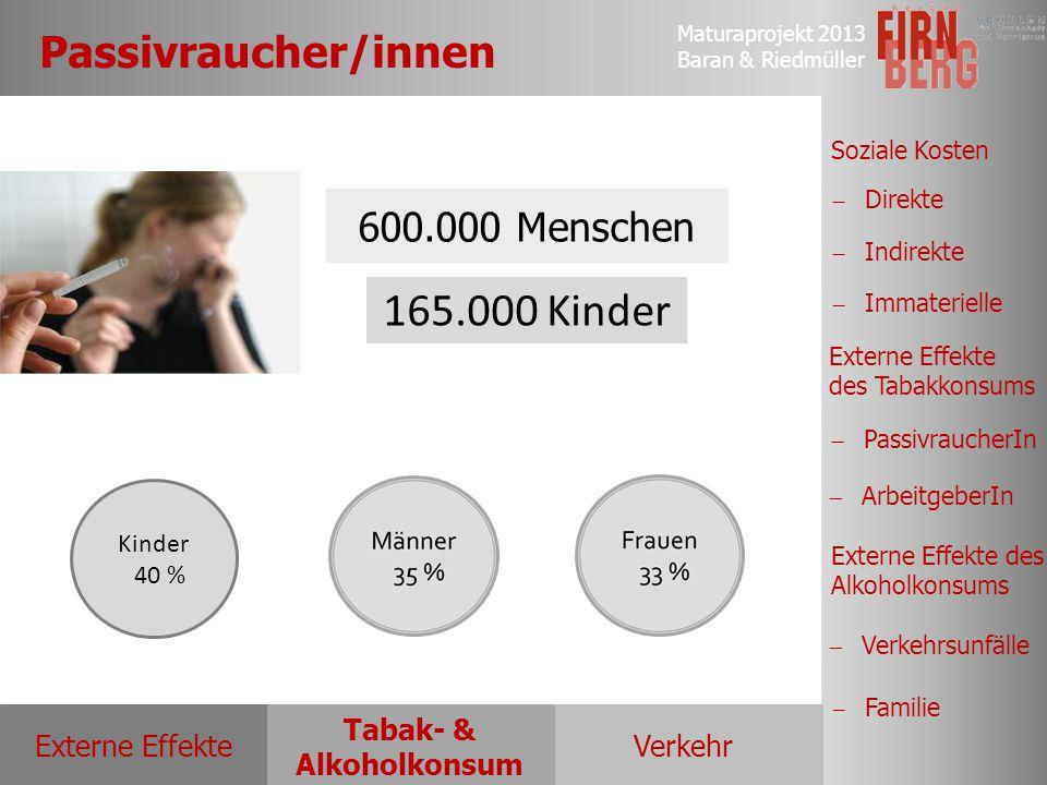165.000 Kinder Passivraucher/innen 600.000 Menschen Kinder 40 %