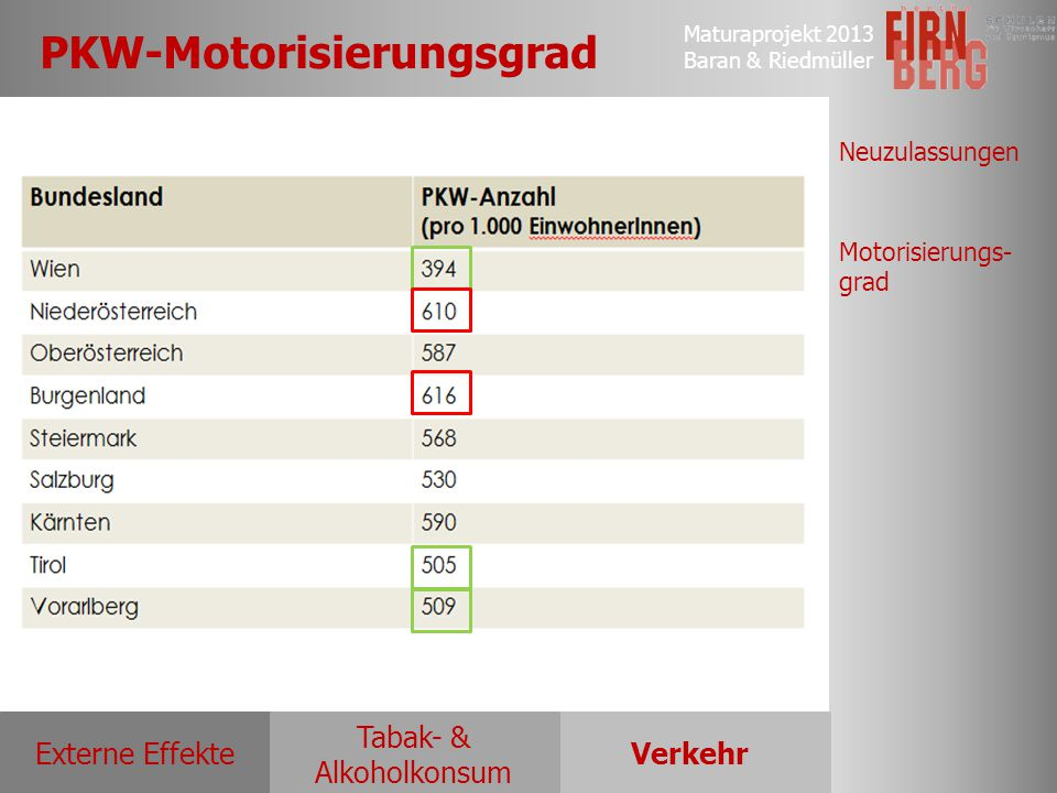 PKW-Motorisierungsgrad