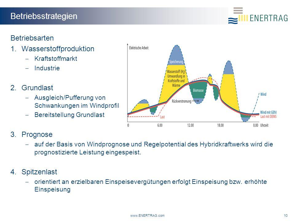 Betriebsstrategien Betriebsarten Wasserstoffproduktion Grundlast