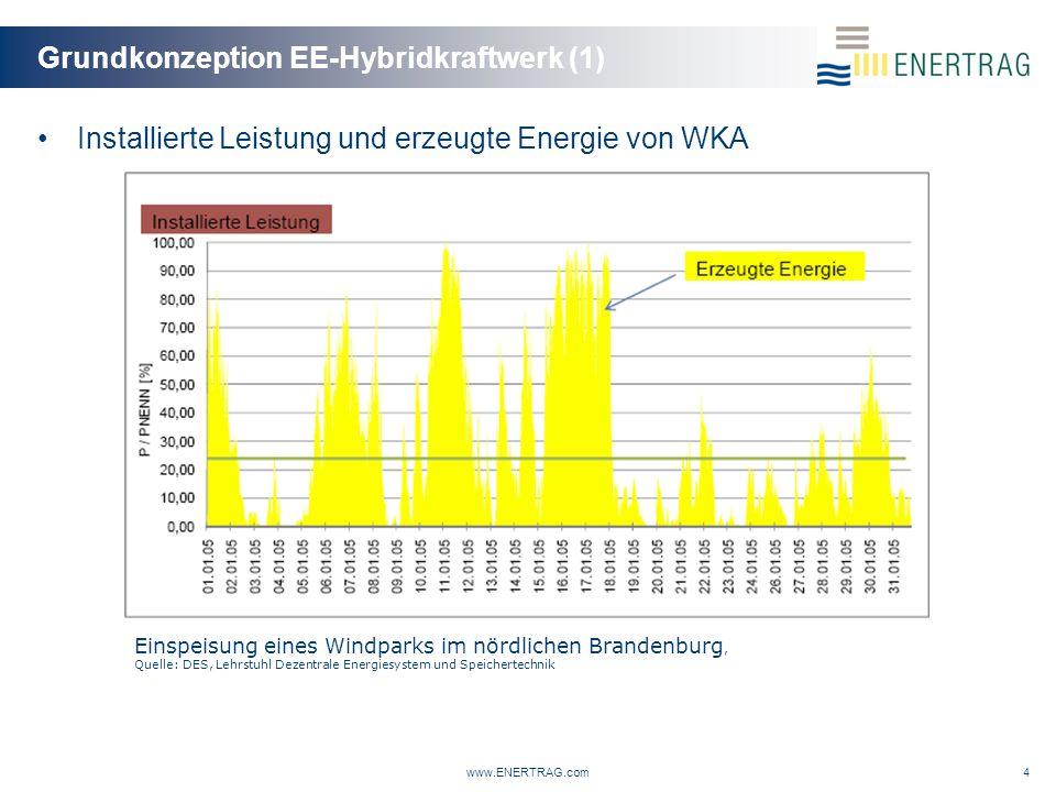 Grundkonzeption EE-Hybridkraftwerk (1)