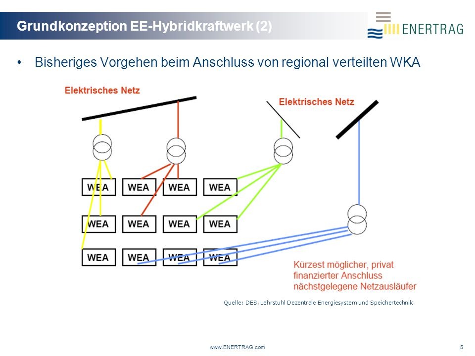Grundkonzeption EE-Hybridkraftwerk (2)