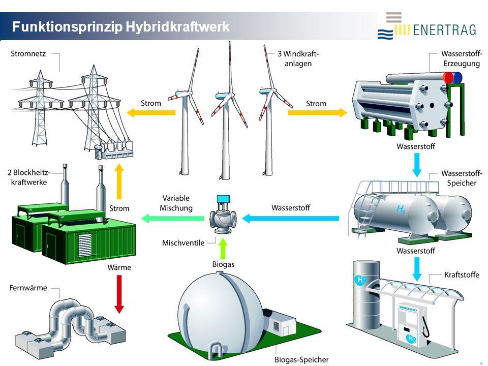 Funktionsprinzip Hybridkraftwerk