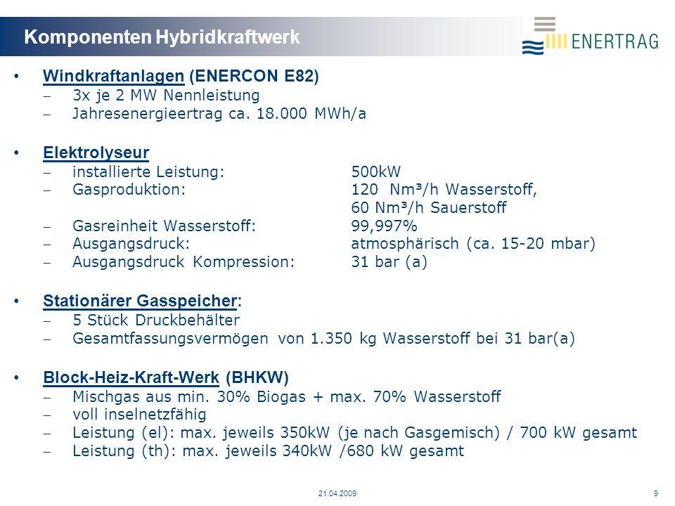 Komponenten Hybridkraftwerk