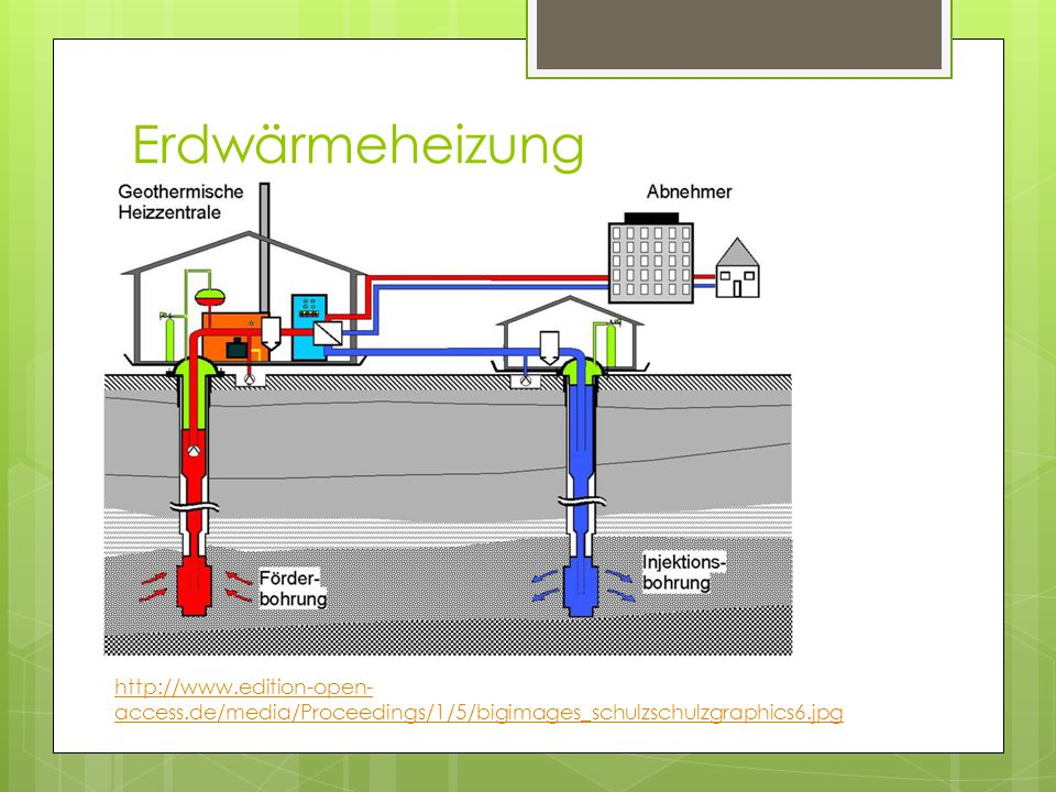 Erdwärmeheizung http://www.edition-open-access.de/media/Proceedings/1/5/bigimages_schulzschulzgraphics6.jpg.