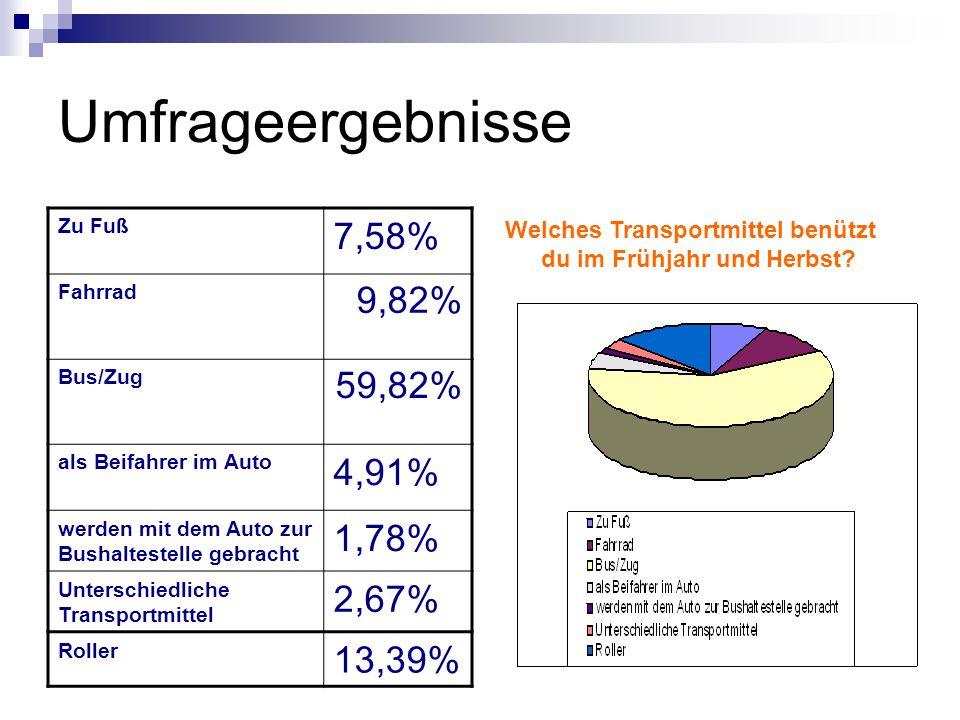 Umfrageergebnisse 7,58% 9,82% 59,82% 4,91% 1,78% 2,67% 13,39%
