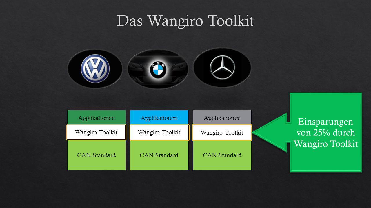 Das Wangiro Toolkit Entwicklungskosten: ab ca. 500.000 EUR