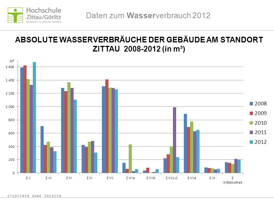 Daten zum Wasserverbrauch 2012