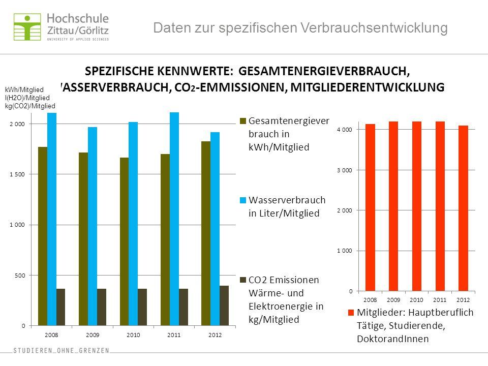 Daten zur spezifischen Verbrauchsentwicklung