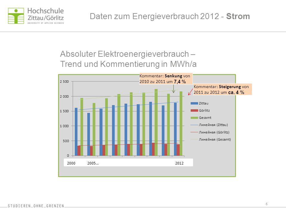 Absoluter Elektroenergieverbrauch – Trend und Kommentierung in MWh/a
