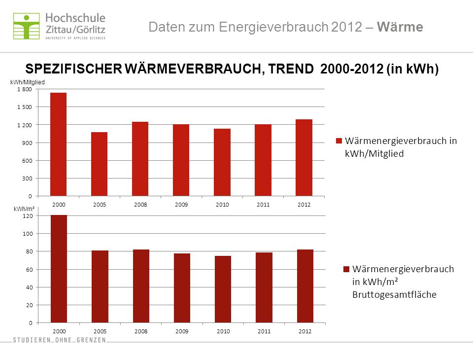 Daten zum Energieverbrauch 2012 – Wärme