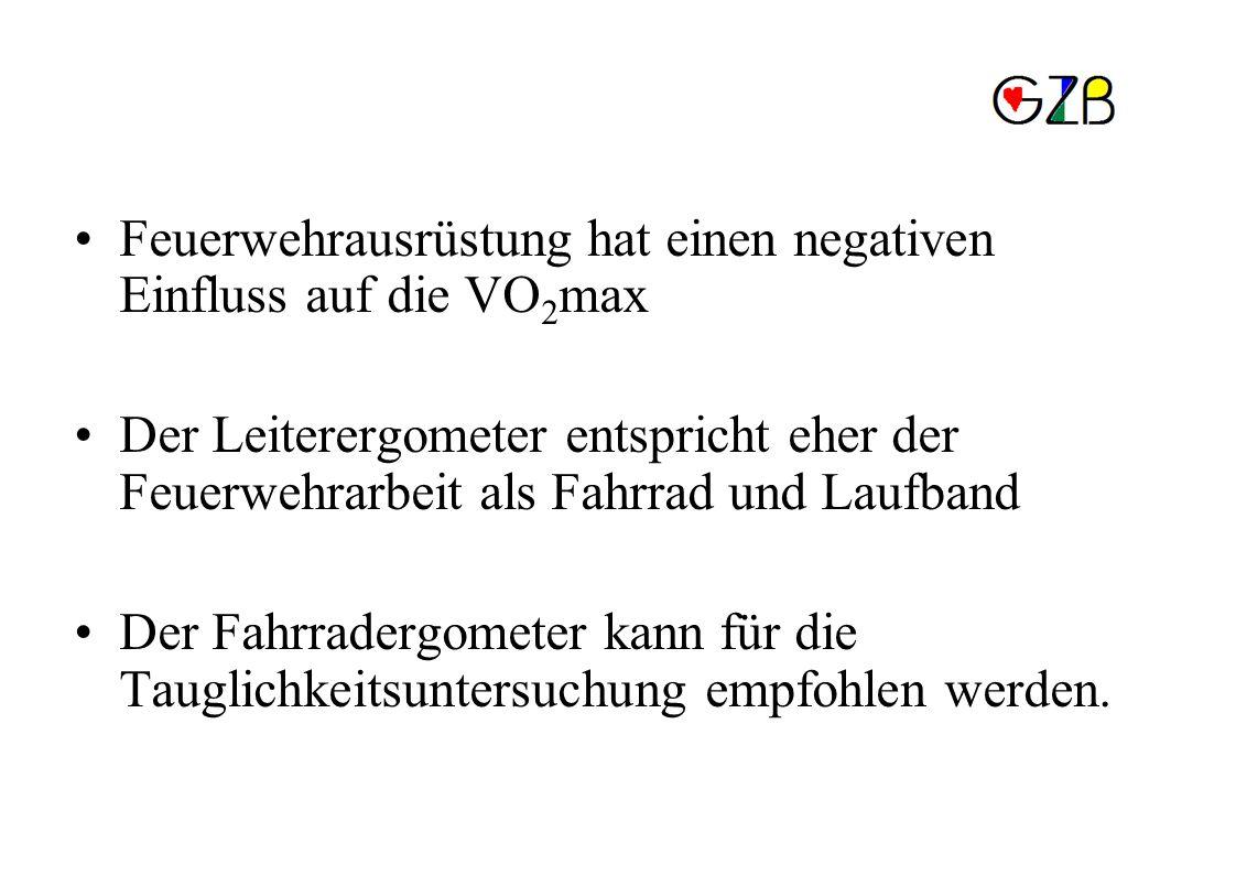 Schlussfolgerung Feuerwehrausrüstung hat einen negativen Einfluss auf die VO2max.