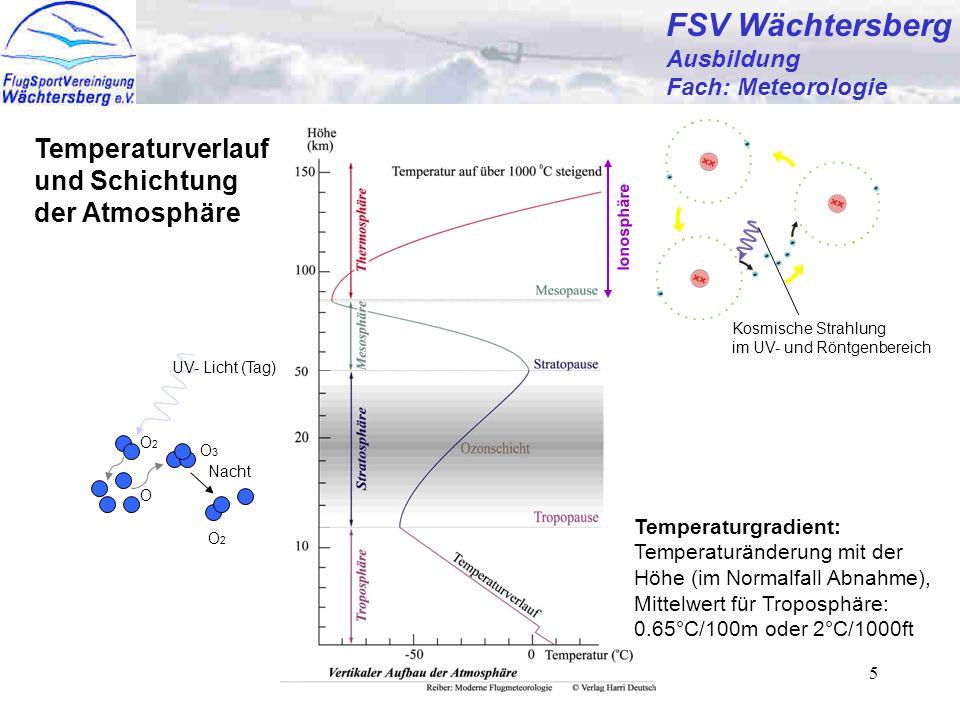 FSV Wächtersberg Temperaturverlauf und Schichtung der Atmosphäre