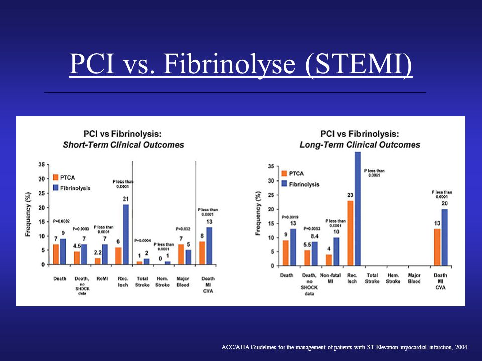 PCI vs. Fibrinolyse (STEMI)