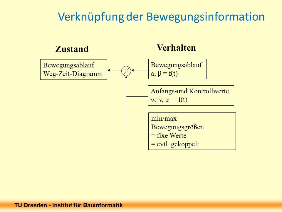 Verknüpfung der Bewegungsinformation