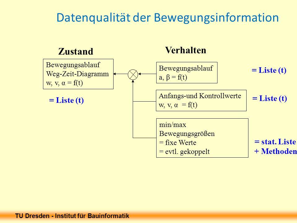 Datenqualität der Bewegungsinformation