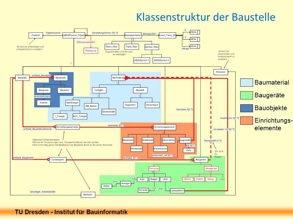 Klassenstruktur der Baustelle