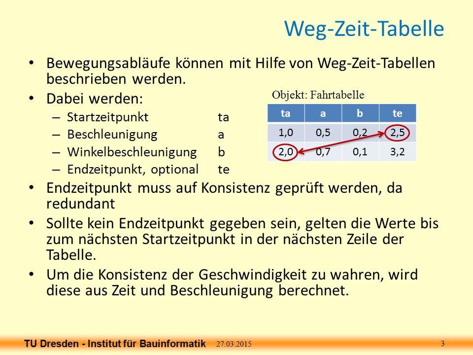 Weg-Zeit-Tabelle Bewegungsabläufe können mit Hilfe von Weg-Zeit-Tabellen beschrieben werden. Dabei werden: