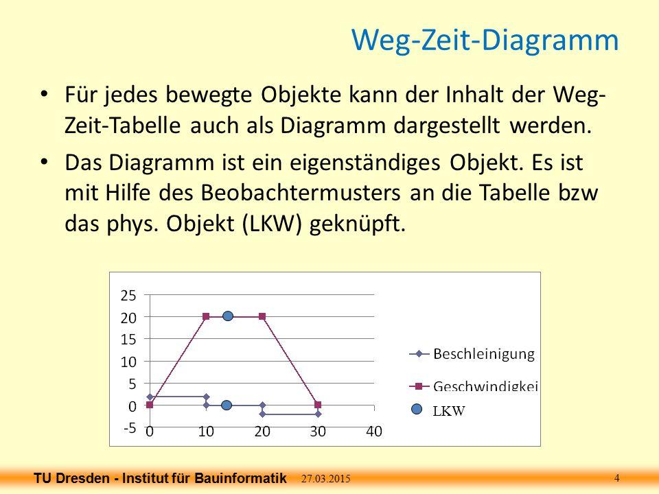 Weg-Zeit-Diagramm Für jedes bewegte Objekte kann der Inhalt der Weg-Zeit-Tabelle auch als Diagramm dargestellt werden.