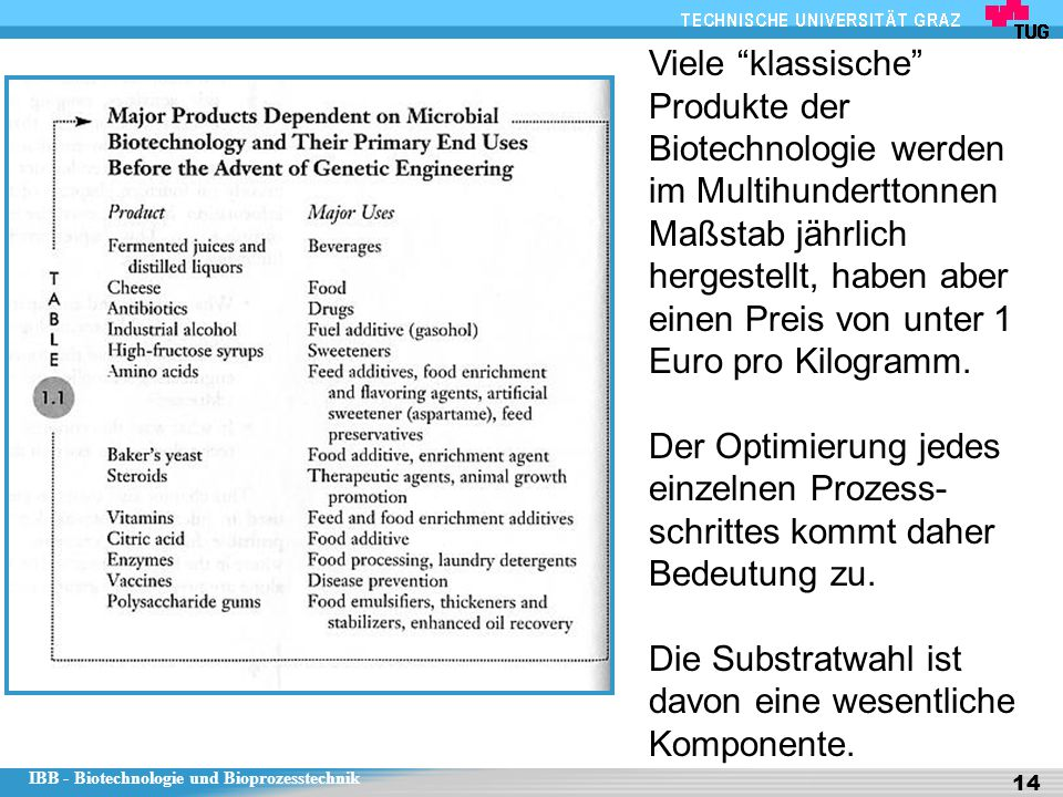 Viele klassische Produkte der Biotechnologie werden im Multihunderttonnen Maßstab jährlich hergestellt, haben aber einen Preis von unter 1 Euro pro Kilogramm.