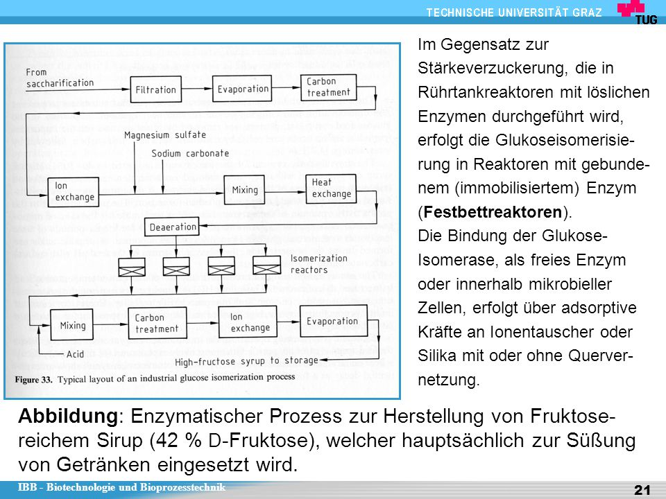 Im Gegensatz zur Stärkeverzuckerung, die in Rührtankreaktoren mit löslichen Enzymen durchgeführt wird, erfolgt die Glukoseisomerisie-rung in Reaktoren mit gebunde-nem (immobilisiertem) Enzym (Festbettreaktoren).