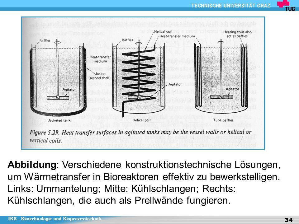 Abbildung: Verschiedene konstruktionstechnische Lösungen, um Wärmetransfer in Bioreaktoren effektiv zu bewerkstelligen.