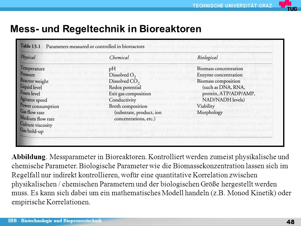 Mess- und Regeltechnik in Bioreaktoren