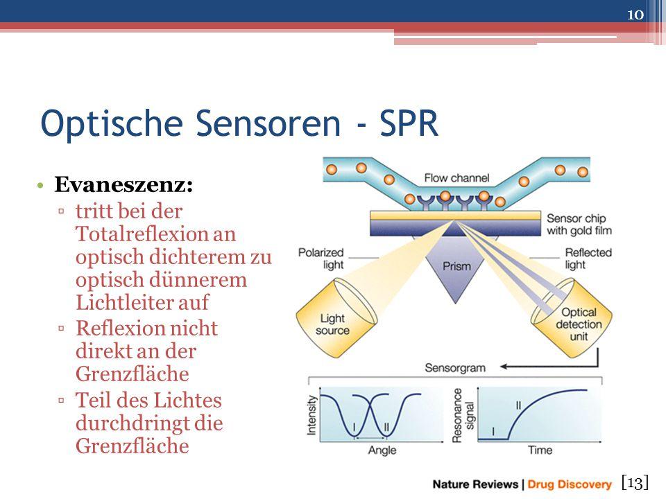 Optische Sensoren - SPR