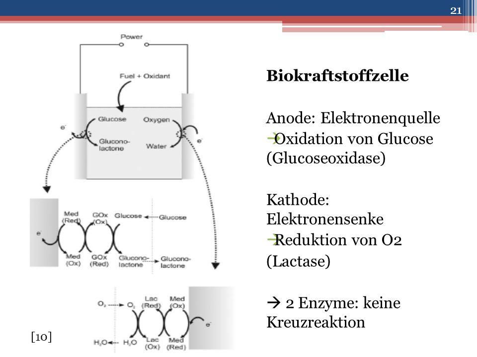 Anode: Elektronenquelle Oxidation von Glucose (Glucoseoxidase)