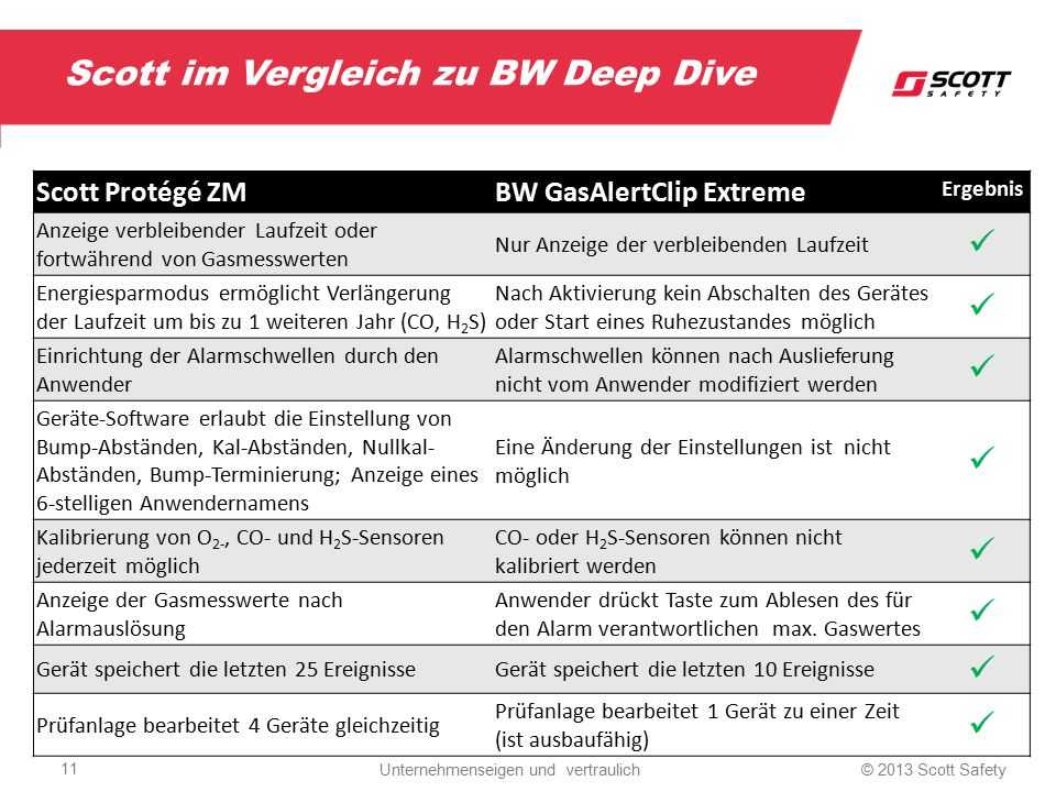 Scott im Vergleich zu BW Deep Dive