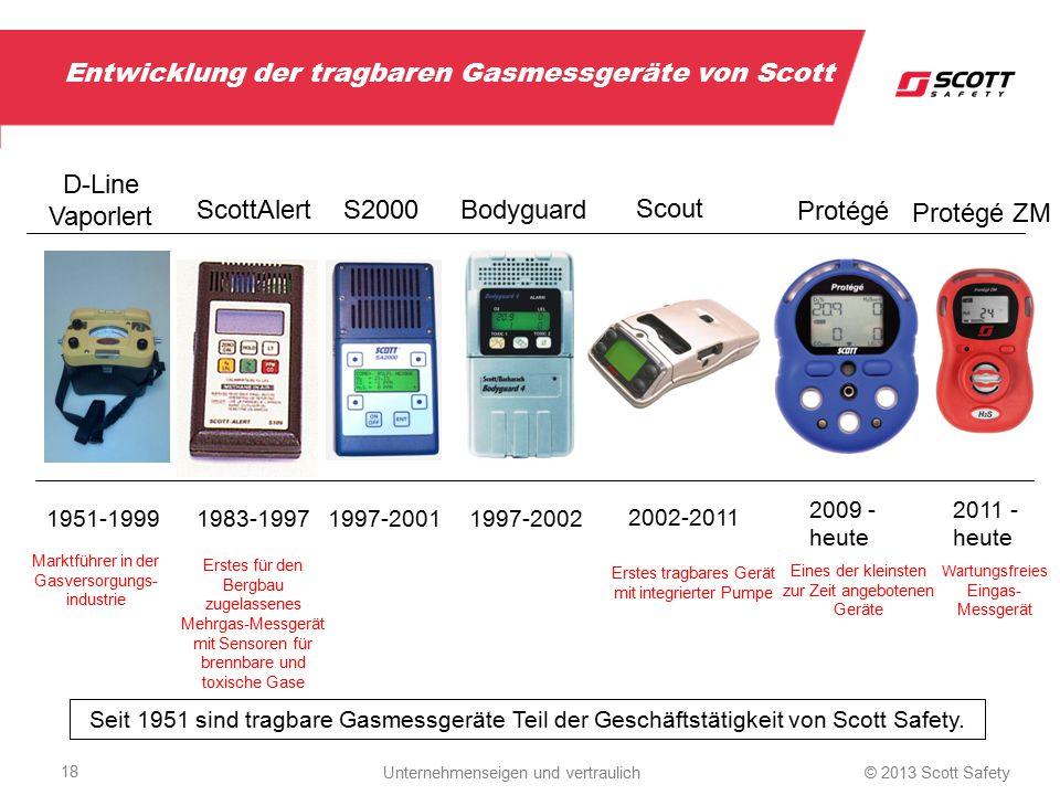 Entwicklung der tragbaren Gasmessgeräte von Scott