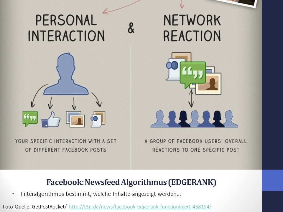 Facebook: Newsfeed Algorithmus (EDGERANK)