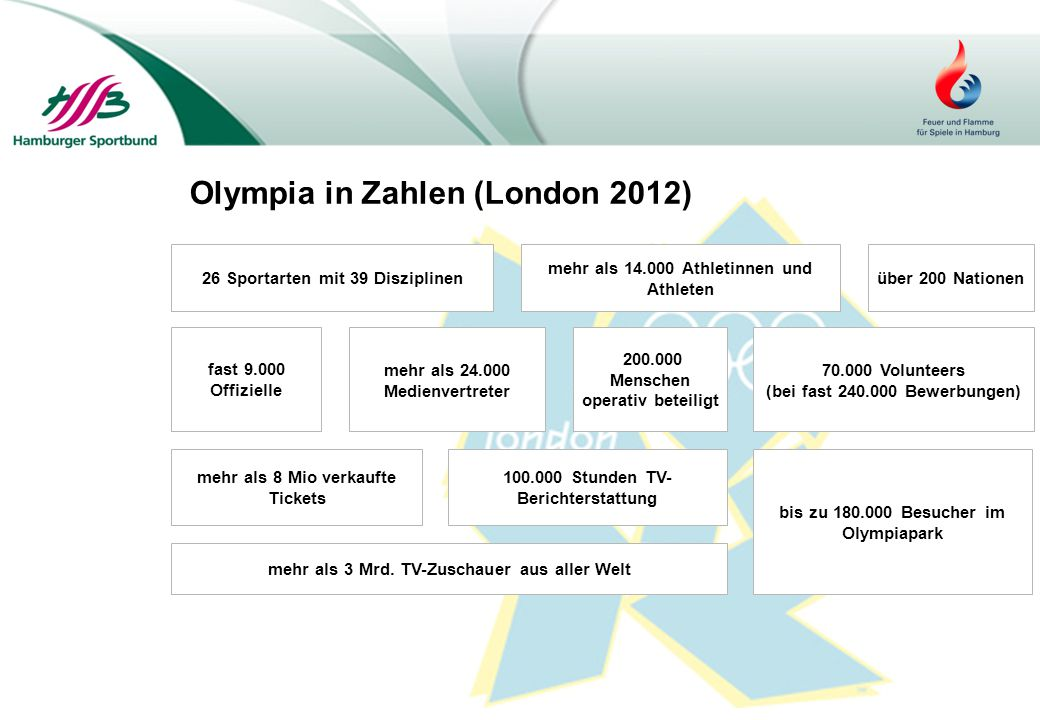 Olympia in Zahlen (London 2012)