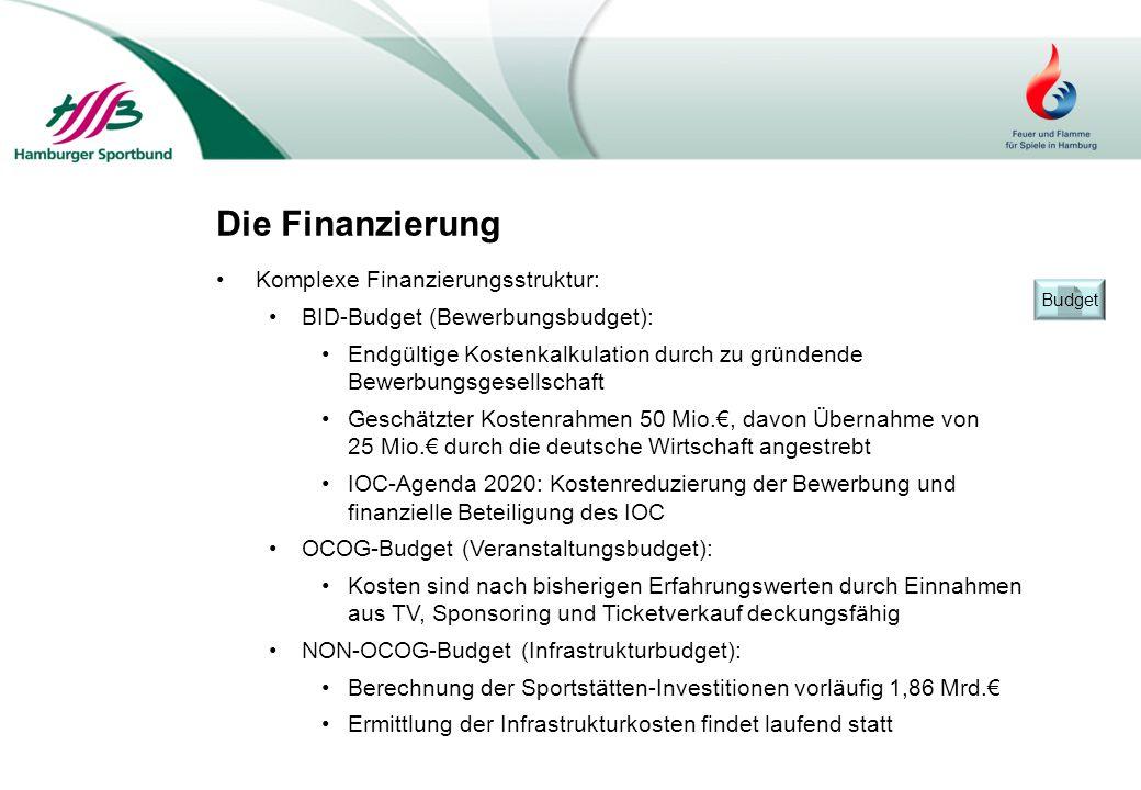 Die Finanzierung Komplexe Finanzierungsstruktur: