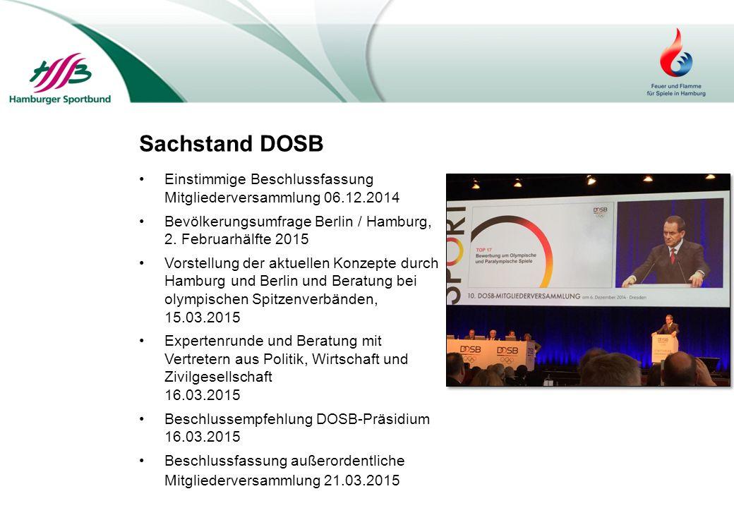 Sachstand DOSB Einstimmige Beschlussfassung Mitgliederversammlung 06.12.2014. Bevölkerungsumfrage Berlin / Hamburg, 2. Februarhälfte 2015.