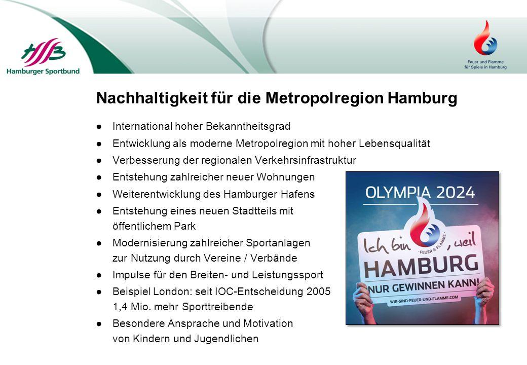 Nachhaltigkeit für die Metropolregion Hamburg