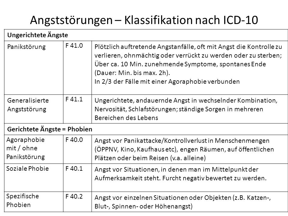 Angststörungen – Klassifikation nach ICD-10