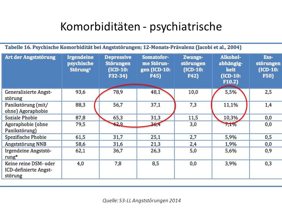 Komorbiditäten - psychiatrische