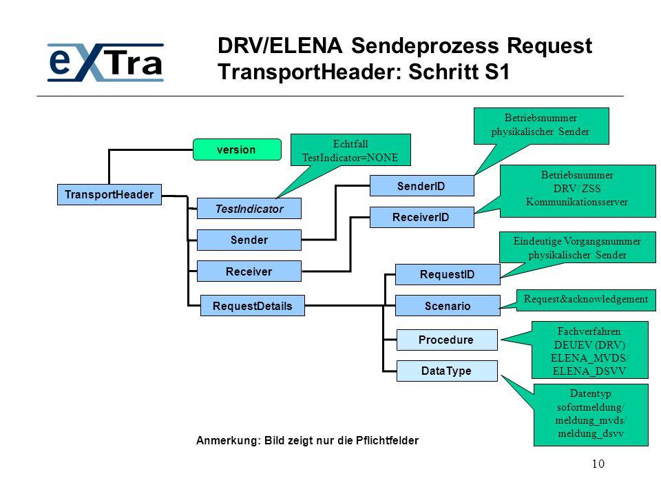 DRV/ELENA Sendeprozess Request TransportHeader: Schritt S1