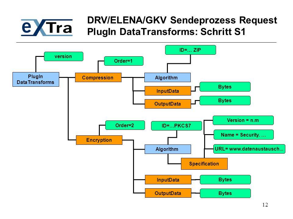 DRV/ELENA/GKV Sendeprozess Request PlugIn DataTransforms: Schritt S1