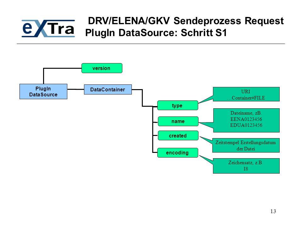 DRV/ELENA/GKV Sendeprozess Request PlugIn DataSource: Schritt S1