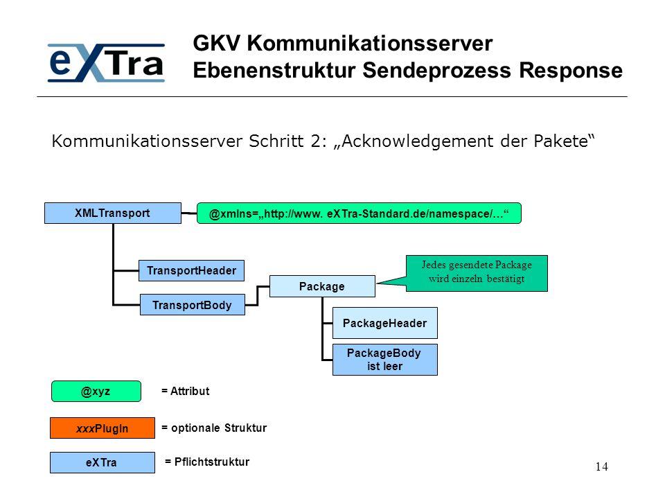 GKV Kommunikationsserver Ebenenstruktur Sendeprozess Response