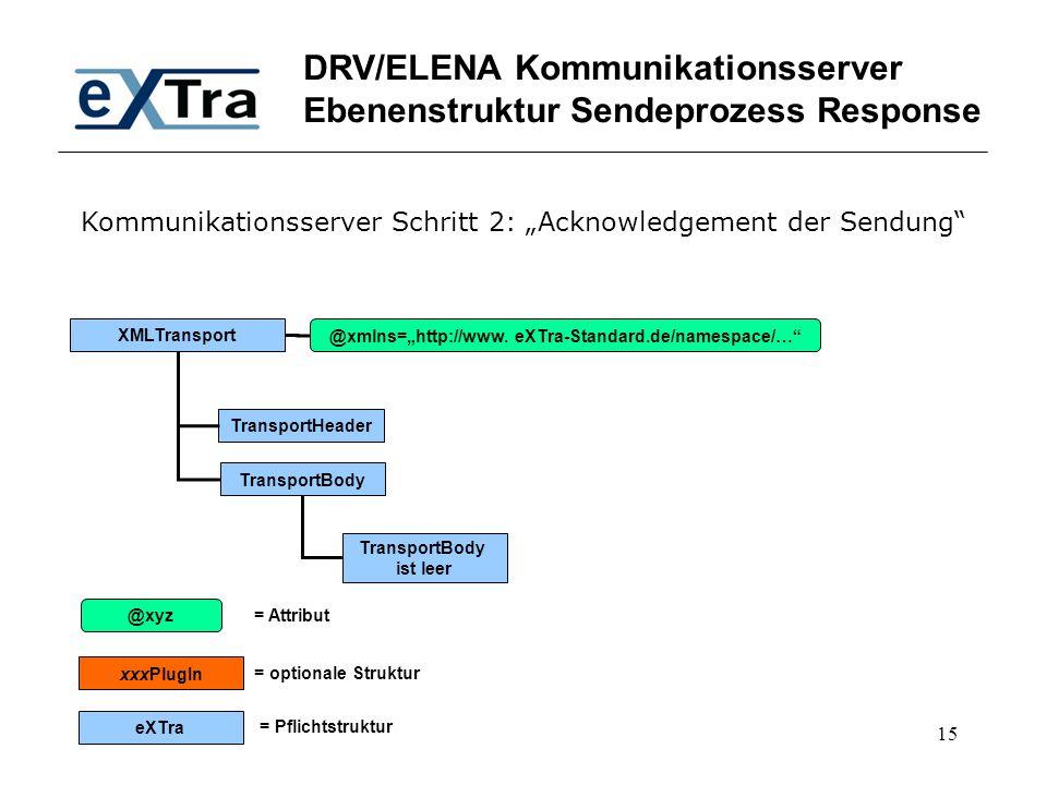 DRV/ELENA Kommunikationsserver Ebenenstruktur Sendeprozess Response