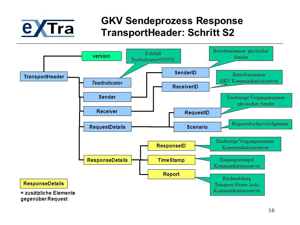 GKV Sendeprozess Response TransportHeader: Schritt S2